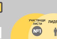 Треска за избори 2013 и информирания избор в Графики